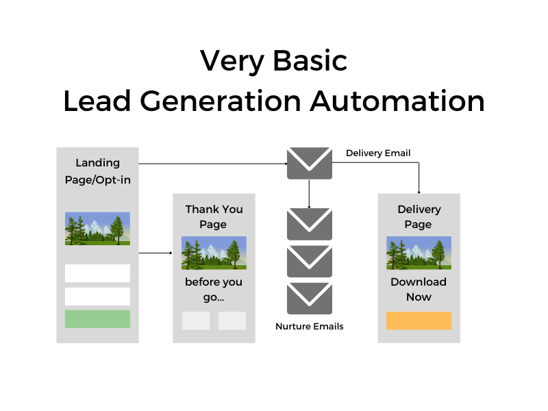 Very basic lead generation automation funnel